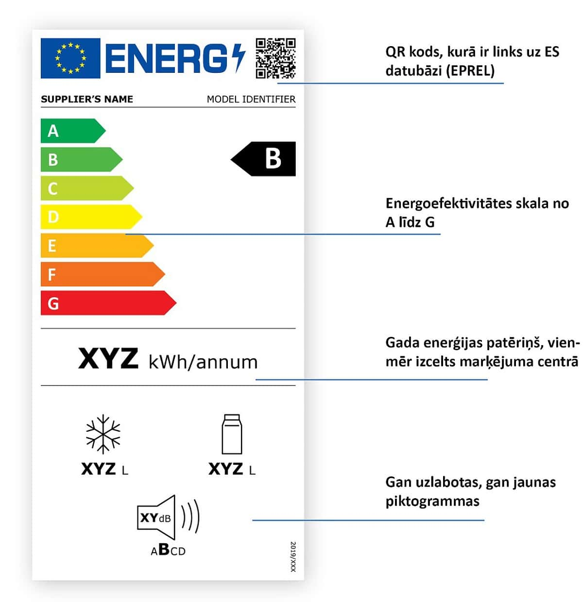 Stājas spēkā jauns elektropreču energomarķējums