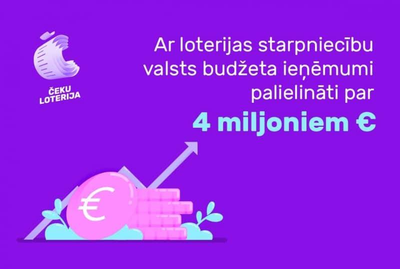 Čeku loterija palielina budžeta ieņēmumus par 4 miljoniem eiro