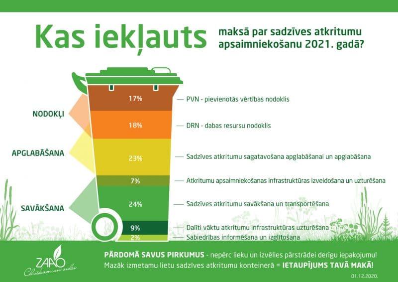 Izmaiņas ZAAO atkritumu apsaimniekošanas maksā, mainoties DRN nodokļa likmei