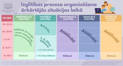 No 21.oktobra ir spēkā virkne izmaiņu, kas skar mācību procesa norisi visos izglītības līmeņos