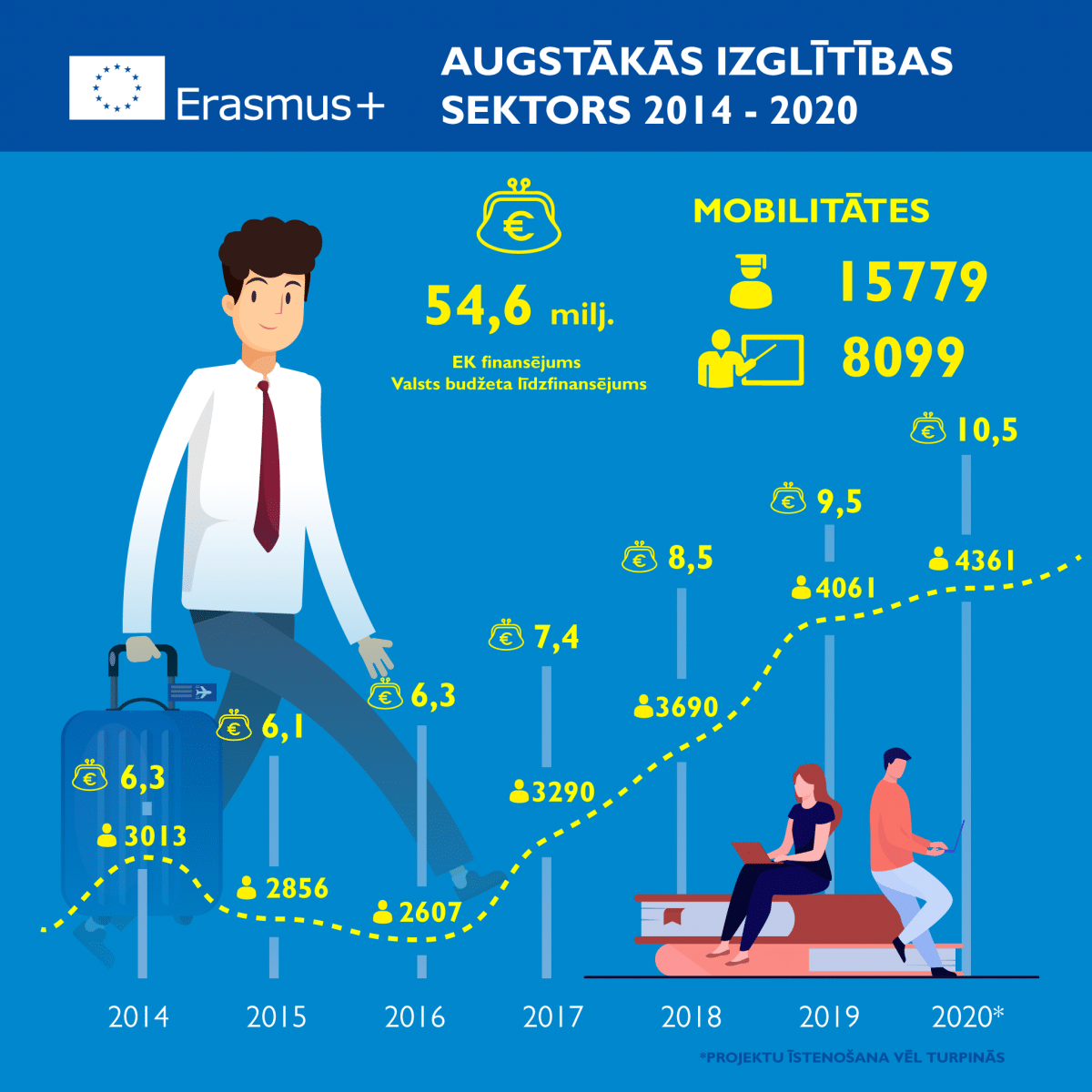 Erasmus_augstaka-izglitiba_1