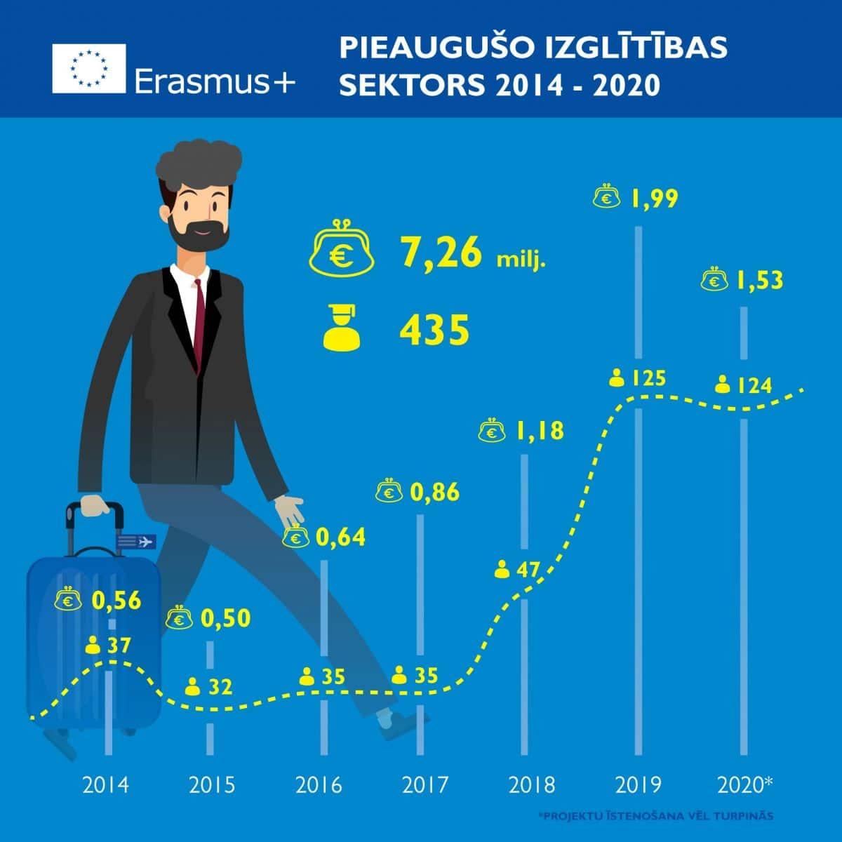 Erasmus_pieauguso-izglitiba_1_jauns