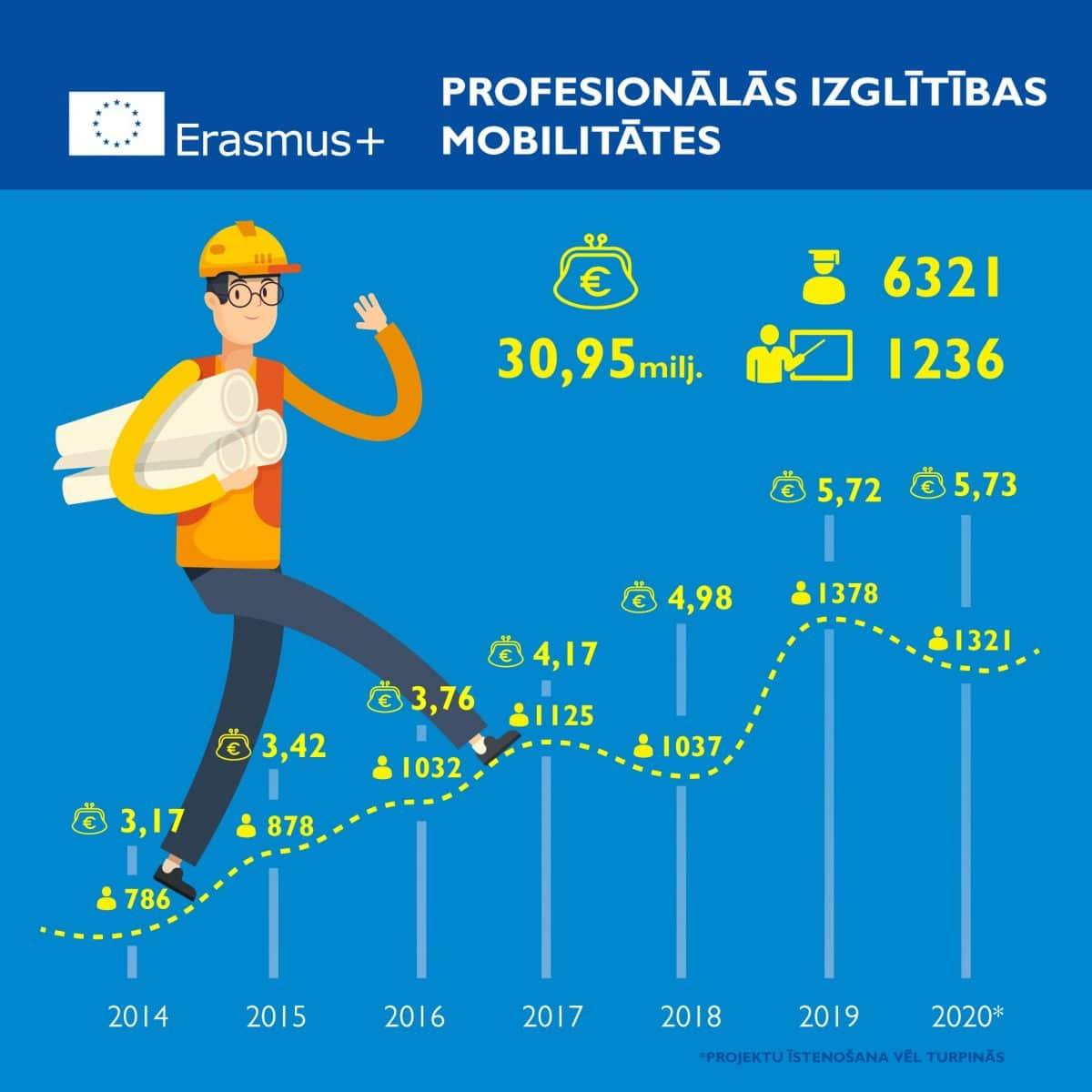 Erasmus_profesionala-izglitiba_1_jauns