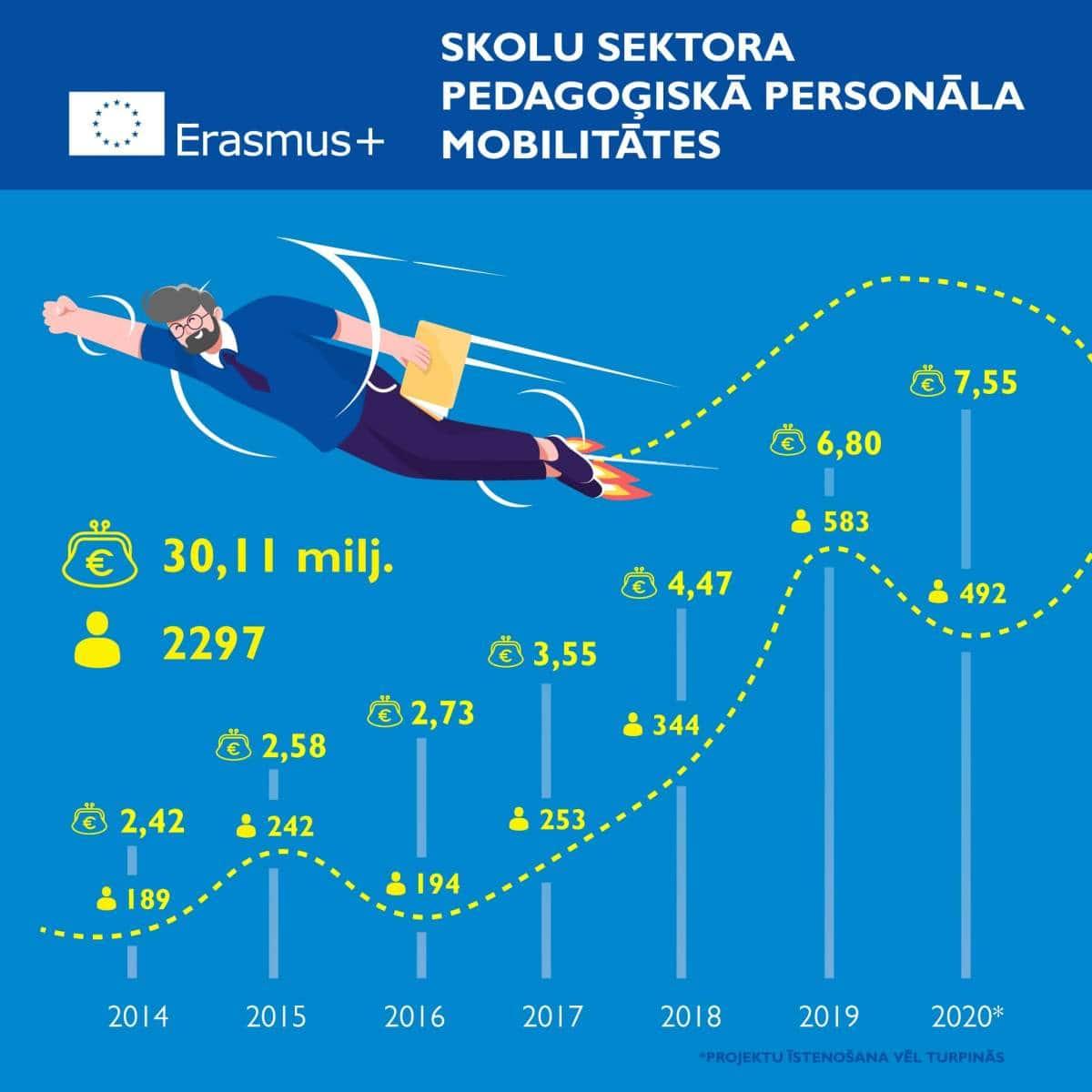 Erasmus_skolu-sektors_1